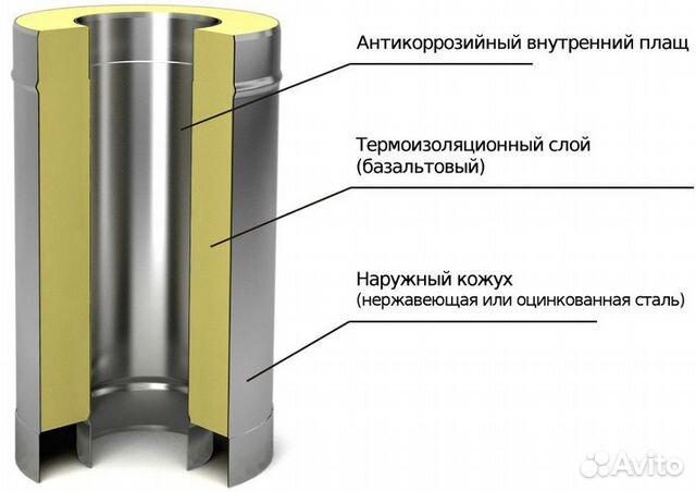 Дымоходы ижевск удлинитель дымохода 75 мм купить